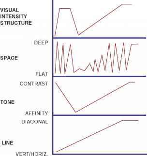 Visual Structure Script